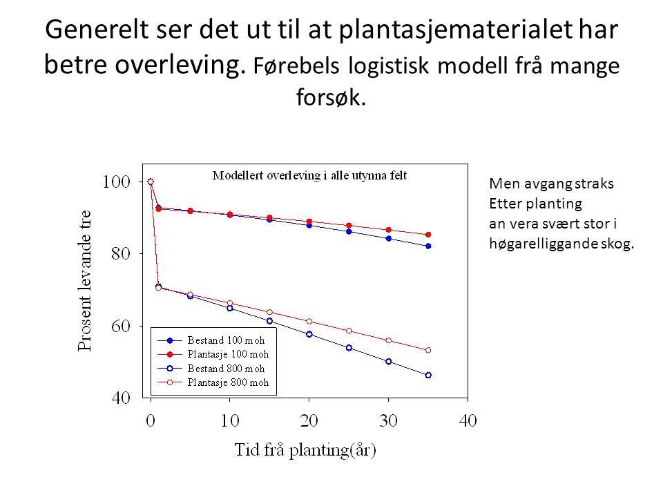 Generelt ser det ut til at plantasjematerialet har betre overleving. Førebels logistisk modell frå mange forsøk. Men avgang straks Etter planting an v