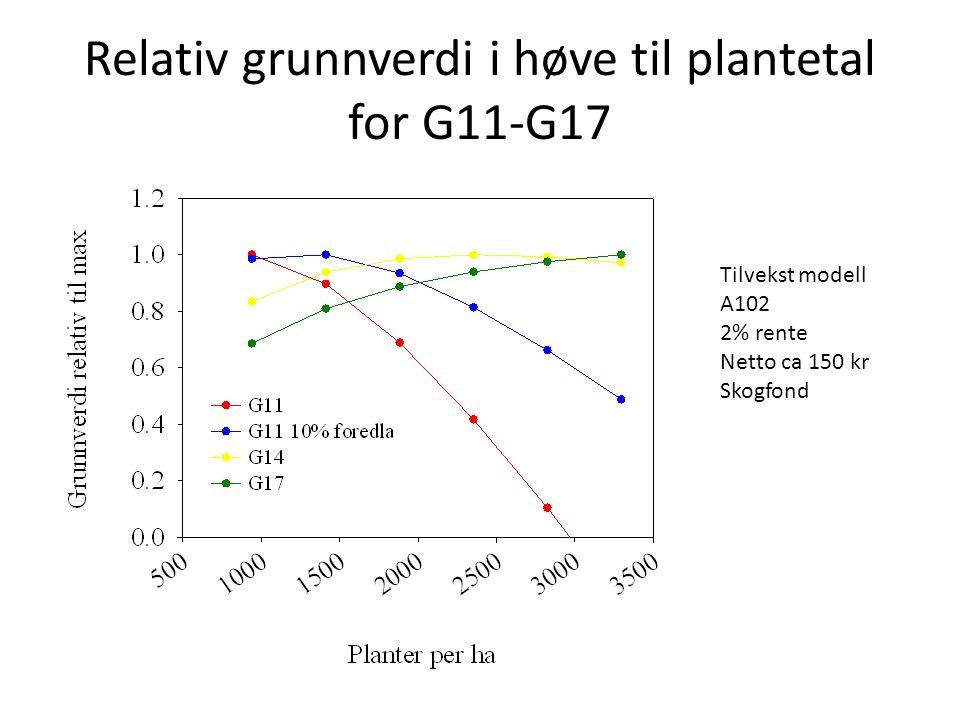Relativ grunnverdi i høve til plantetal for G11-G17 Tilvekst modell A102 2% rente Netto ca 150 kr Skogfond
