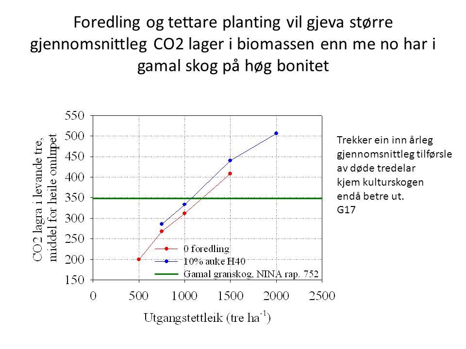 Foredling og tettare planting vil gjeva større gjennomsnittleg CO2 lager i biomassen enn me no har i gamal skog på høg bonitet Trekker ein inn årleg g