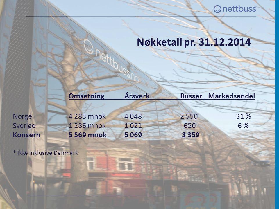 Nøkketall pr. 31.12.2014 OmsetningÅrsverk BusserMarkedsandel Norge4 283 mnok4 048 2 55031 % Sverige1 286 mnok1 021 650 6 % Konsern5 569 mnok5 069 3 35