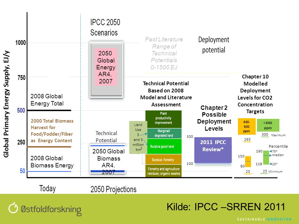 2008 Global Energy Total Chapter 2 Possible Deployment Levels 2011 IPCC Review* Land Use 3 and 5 million km 2 Chapter 10 Modelled Deployment Levels for CO2 Concentration Targets Past Literature Range of Technical Potentials 0-1500 EJ Global Primary Energy Supply, EJ/y 2008 Global Biomass Energy 2050 Global Energy AR4, 2007 2050 Global Biomass AR4, 2007 <440 ppm 440- 600 ppm Technical Potential Minimum median 75 th Maximum 100 300 150 190 80 265 300 Technical Potential Based on 2008 Model and Literature Assessment 118 20 25 25 th Percentile 2000 Total Biomass Harvest for Food/Fodder/Fiber as Energy Content Kilde: IPCC –SRREN 2011