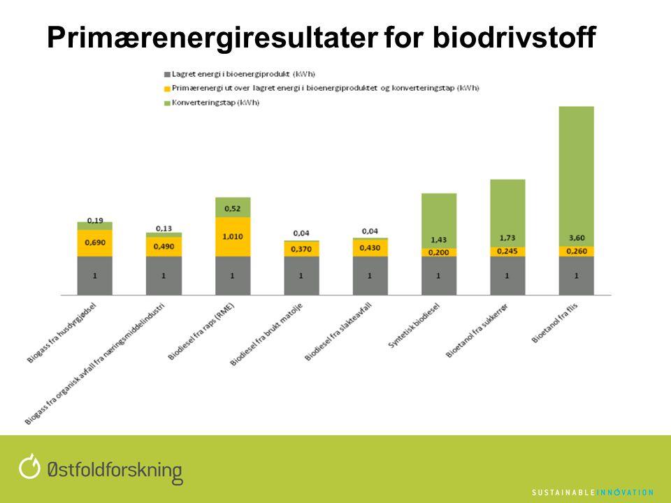 Primærenergiresultater for biodrivstoff