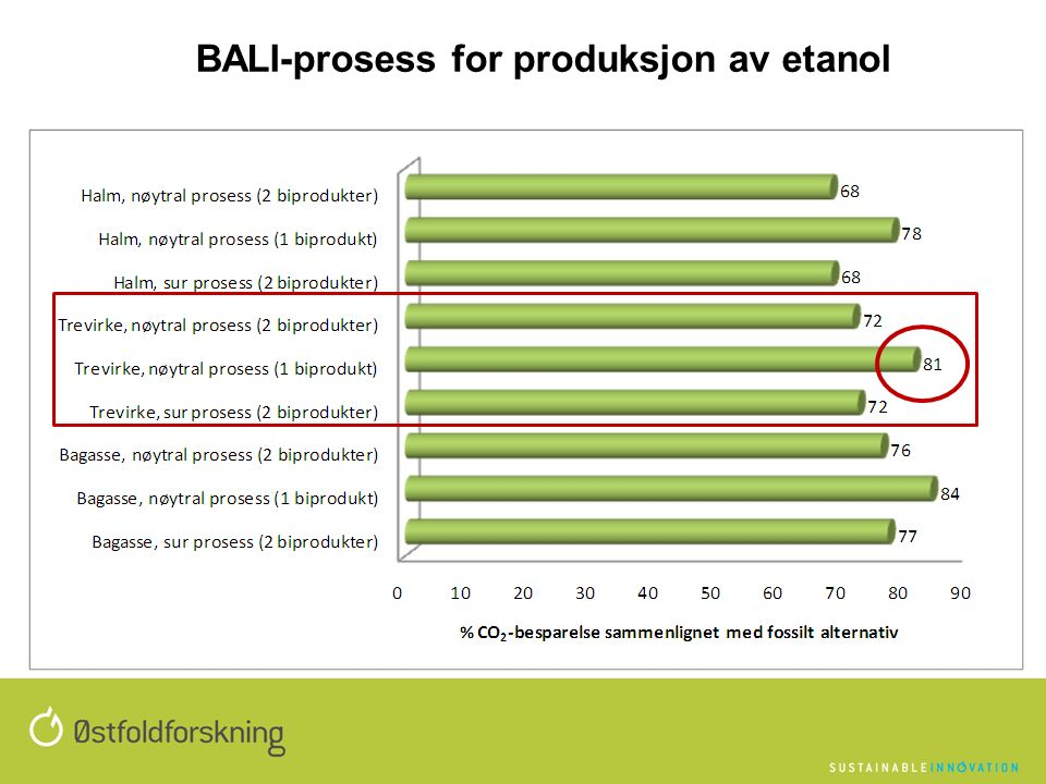 BALI-prosess for produksjon av etanol