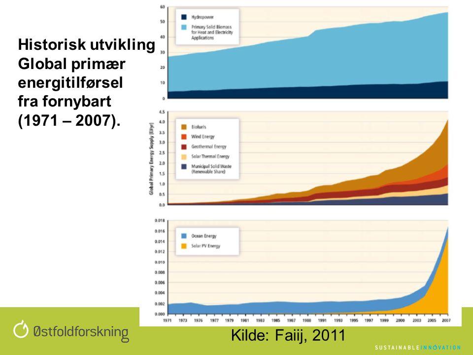 Historisk utvikling Global primær energitilførsel fra fornybart (1971 – 2007). Kilde: Faiij, 2011