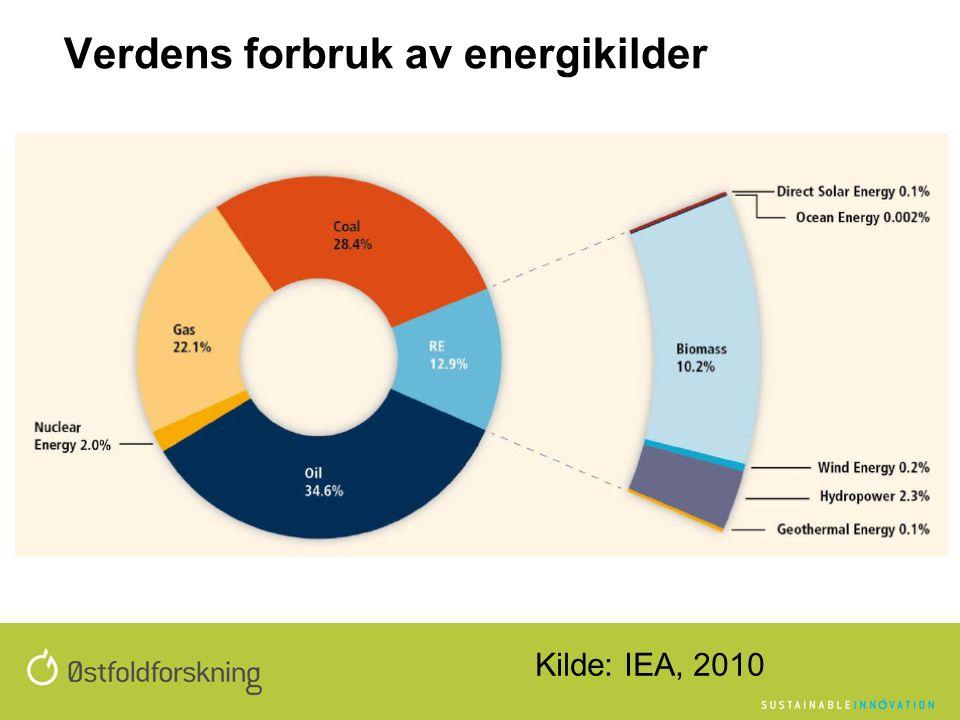 Verdens forbruk av energikilder Kilde: IEA, 2010