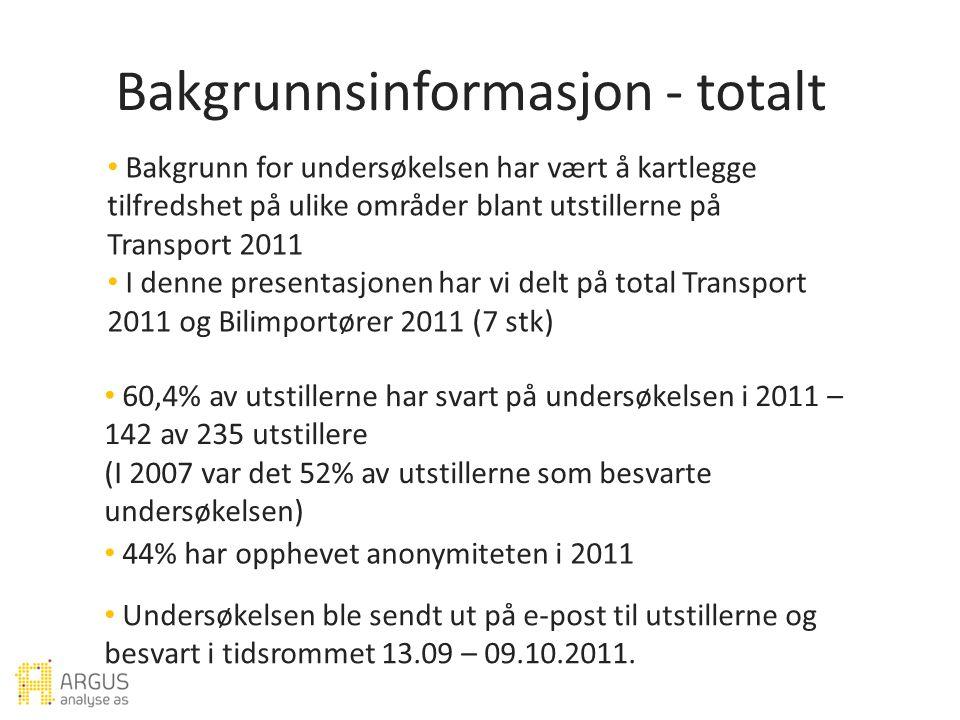 Bakgrunnsinformasjon - totalt Bakgrunn for undersøkelsen har vært å kartlegge tilfredshet på ulike områder blant utstillerne på Transport 2011 I denne presentasjonen har vi delt på total Transport 2011 og Bilimportører 2011 (7 stk) 60,4% av utstillerne har svart på undersøkelsen i 2011 – 142 av 235 utstillere (I 2007 var det 52% av utstillerne som besvarte undersøkelsen) 44% har opphevet anonymiteten i 2011 Undersøkelsen ble sendt ut på e-post til utstillerne og besvart i tidsrommet 13.09 – 09.10.2011.