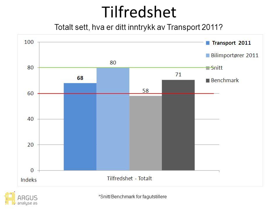 Tilfredshet Totalt sett, hva er ditt inntrykk av Transport 2011 *Snitt/Benchmark for fagutstillere