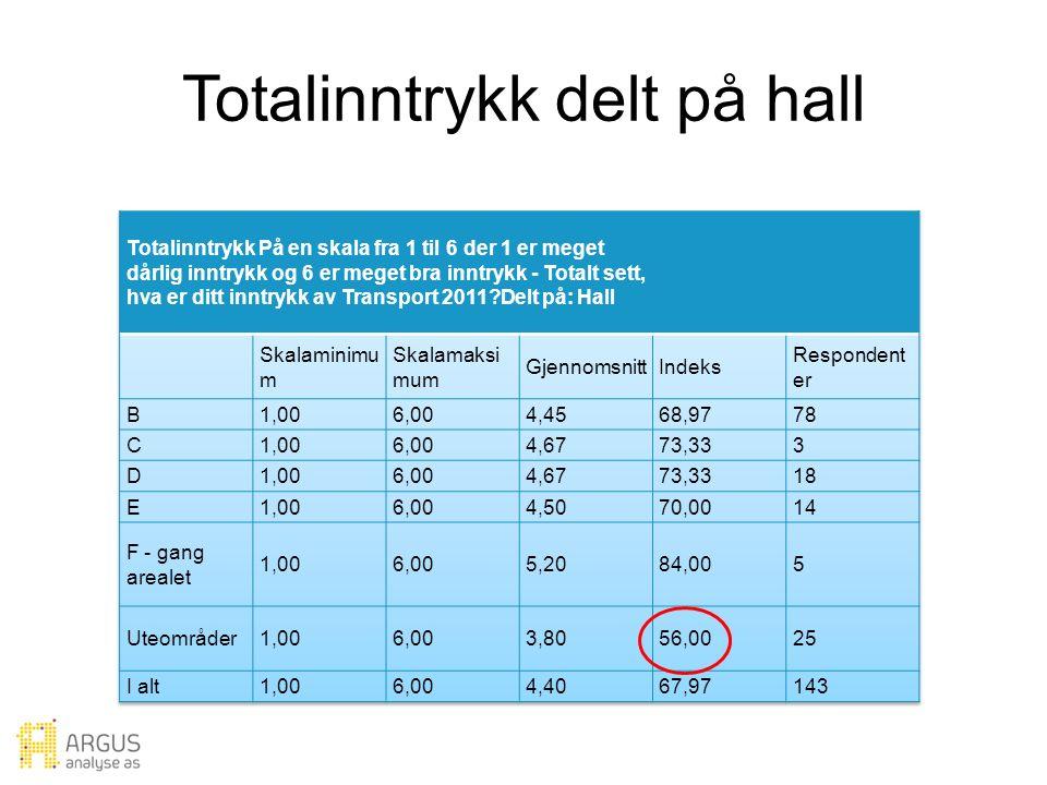 Totalinntrykk delt på hall