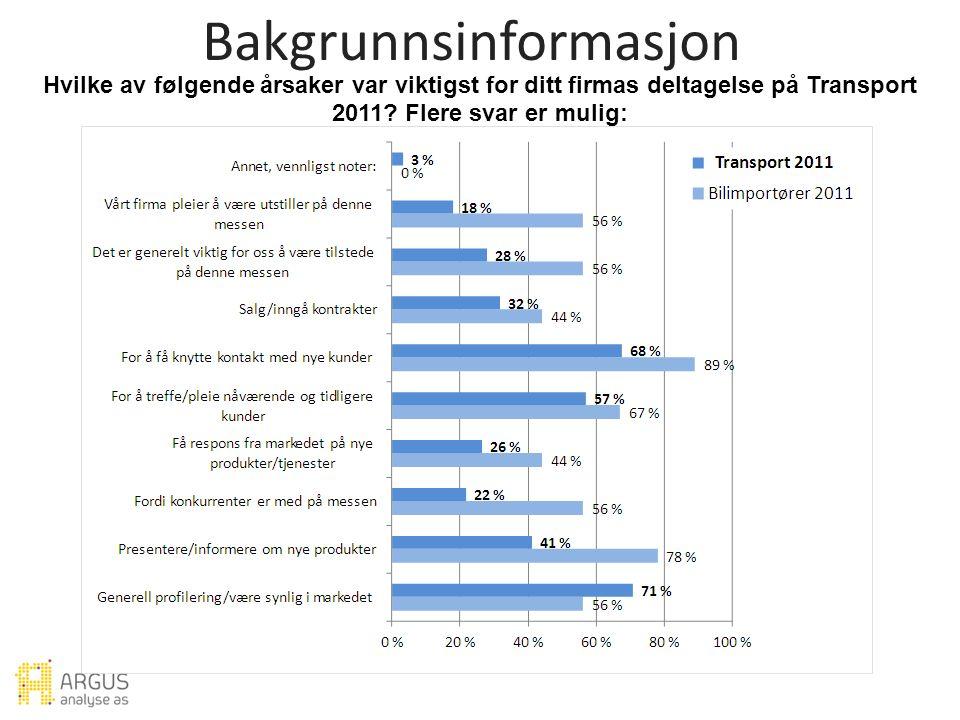 Hvilke av følgende årsaker var viktigst for ditt firmas deltagelse på Transport 2011.