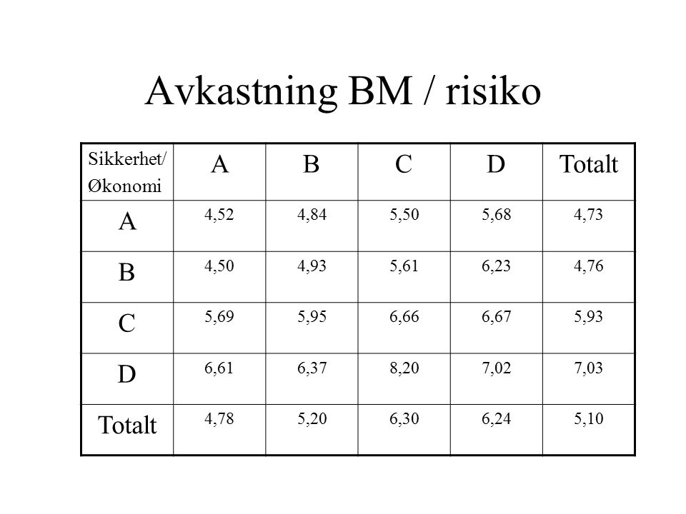 Avkastning BM / risiko Sikkerhet/ Økonomi ABCDTotalt A 4,524,845,505,684,73 B 4,504,935,616,234,76 C 5,695,956,666,675,93 D 6,616,378,207,027,03 Total