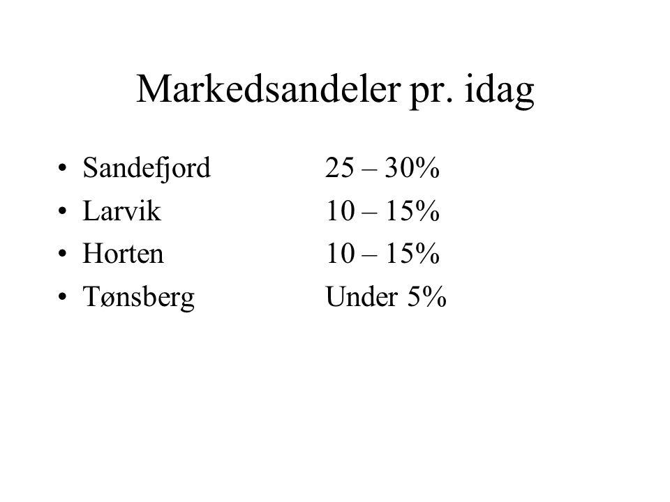 Markedsandeler pr. idag Sandefjord25 – 30% Larvik10 – 15% Horten10 – 15% TønsbergUnder 5%