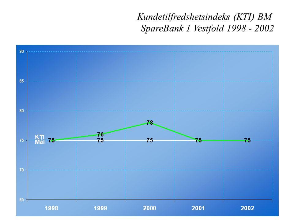 Kundetilfredshetsindeks (KTI) BM SpareBank 1 Vestfold 1998 - 2002 Mål KTI