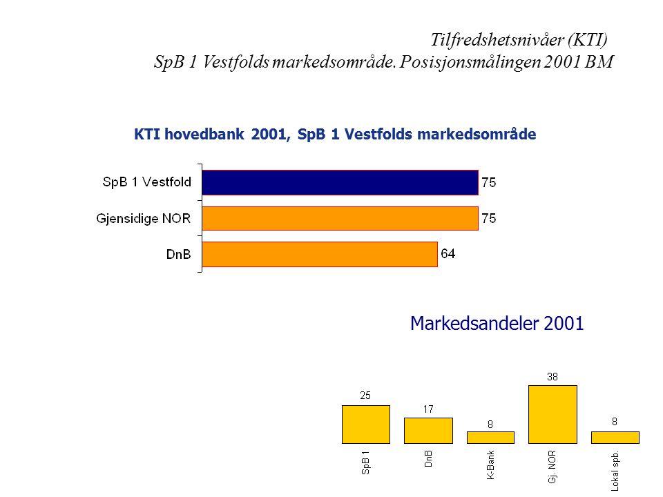 Tilfredshetsnivåer (KTI) SpB 1 Vestfolds markedsområde. Posisjonsmålingen 2001 BM KTI hovedbank 2001, SpB 1 Vestfolds markedsområde Markedsandeler 200