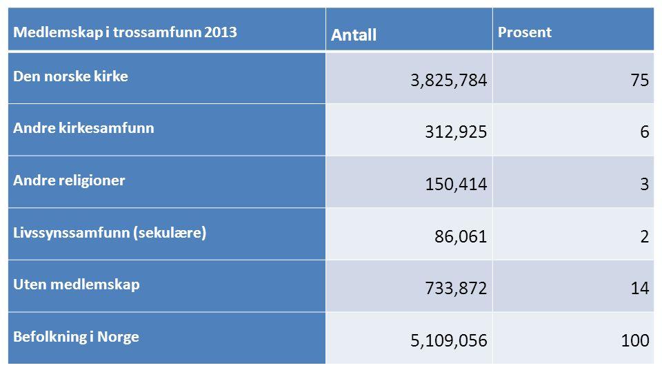 Medlemskap i trossamfunn 2013 Antall Prosent Den norske kirke 3,825,78475 Andre kirkesamfunn 312,9256 Andre religioner 150,4143 Livssynssamfunn (sekulære) 86,0612 Uten medlemskap 733,87214 Befolkning i Norge 5,109,056100