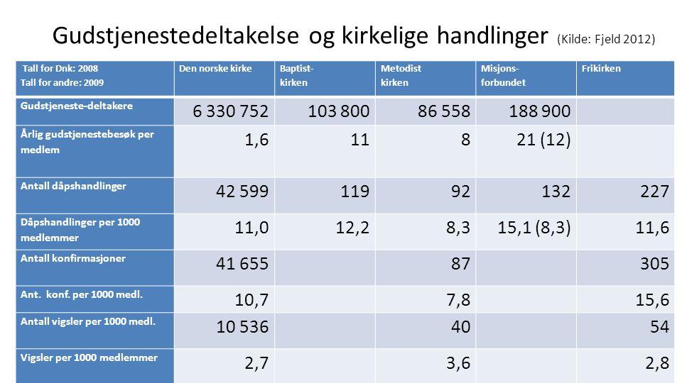 Gudstjenestedeltakelse og kirkelige handlinger (Kilde: Fjeld 2012) Tall for Dnk: 2008 Tall for andre: 2009 Den norske kirke Baptist- kirken Metodist k