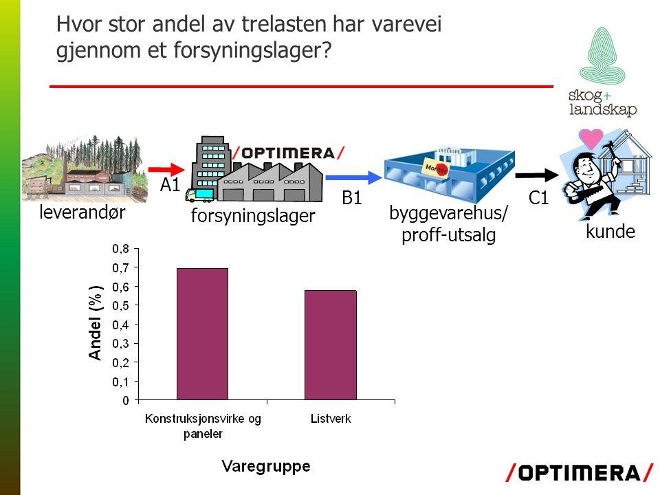Hvor stor andel av trelasten har varevei gjennom et forsyningslager.