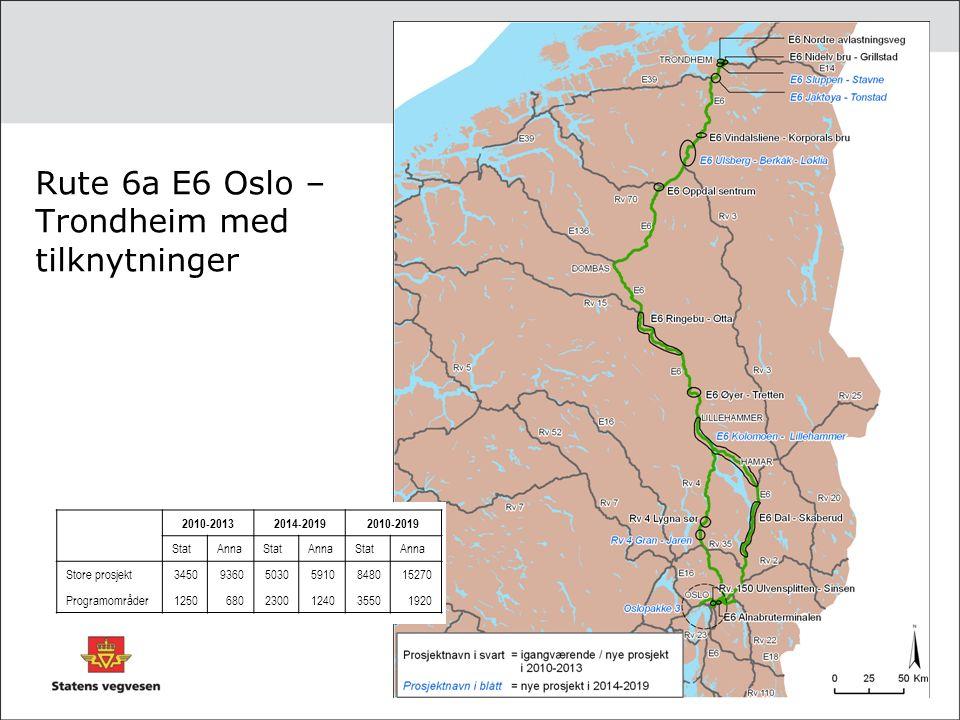 Rute 6a E6 Oslo – Trondheim med tilknytninger 2010-20132014-20192010-2019 StatAnnaStatAnnaStatAnna Store prosjekt3450936050305910848015270 Programområder12506802300124035501920