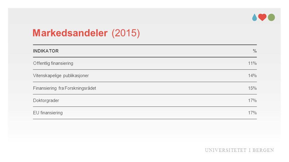Markedsandeler (2015) UNIVERSITETET I BERGEN INDIKATOR % Offentlig finansiering11% Vitenskapelige publikasjoner14% Finansiering fra Forskningsrådet15% Doktorgrader17% EU finansiering17%
