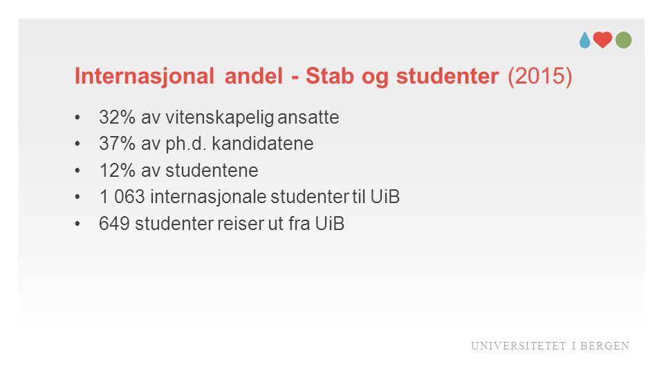 Internasjonal andel - Stab og studenter (2015) UNIVERSITETET I BERGEN 32% av vitenskapelig ansatte 37% av ph.d.