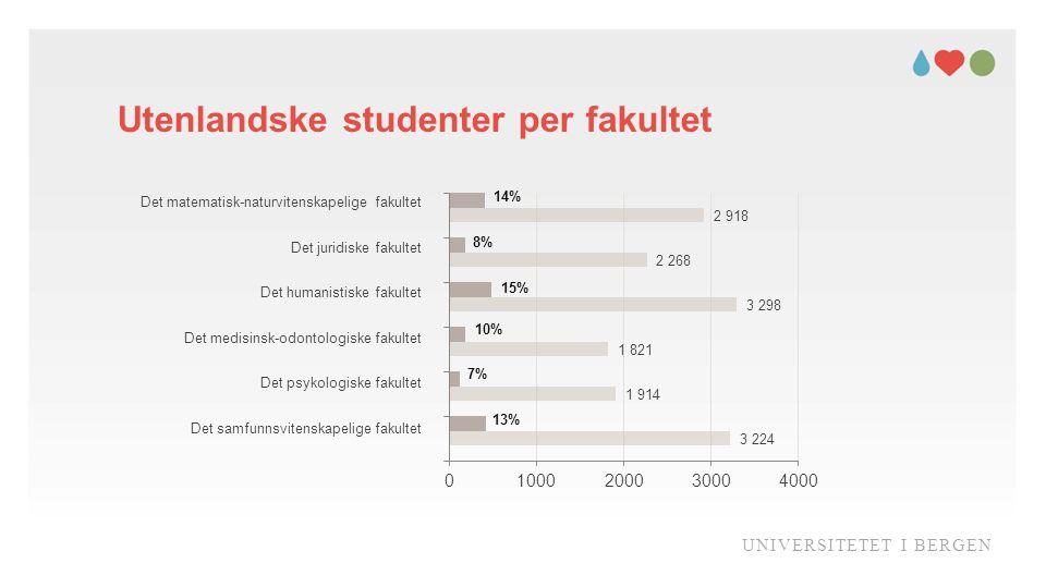 Utenlandske studenter per fakultet UNIVERSITETET I BERGEN Det humanistiske fakultet Det juridiske fakultet Det matematisk-naturvitenskapelige fakultet Det samfunnsvitenskapelige fakultet Det medisinsk-odontologiske fakultet Det psykologiske fakultet 14% 8% 15% 7% 13% 10%