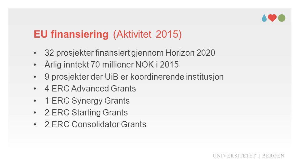 EU finansiering (Aktivitet 2015) UNIVERSITETET I BERGEN 32 prosjekter finansiert gjennom Horizon 2020 Årlig inntekt 70 millioner NOK i 2015 9 prosjekter der UiB er koordinerende institusjon 4 ERC Advanced Grants 1 ERC Synergy Grants 2 ERC Starting Grants 2 ERC Consolidator Grants