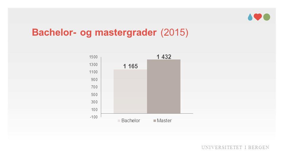 Bachelor- og mastergrader (2015) UNIVERSITETET I BERGEN