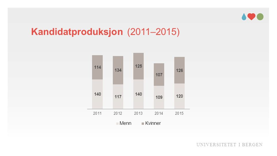 Kandidatproduksjon (2011–2015) UNIVERSITETET I BERGEN