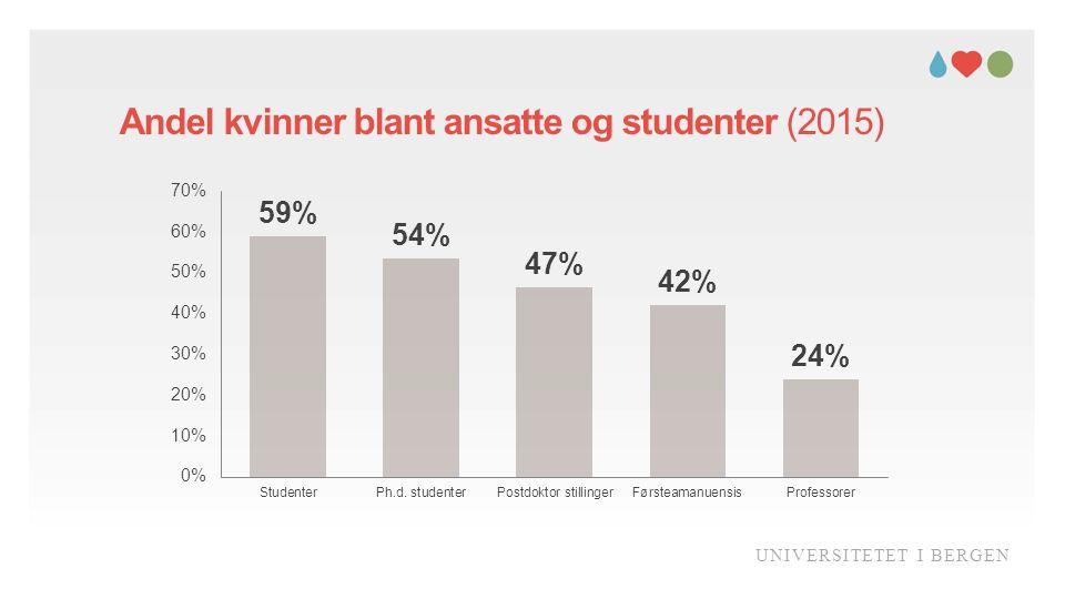 Andel kvinner blant ansatte og studenter (2015) UNIVERSITETET I BERGEN