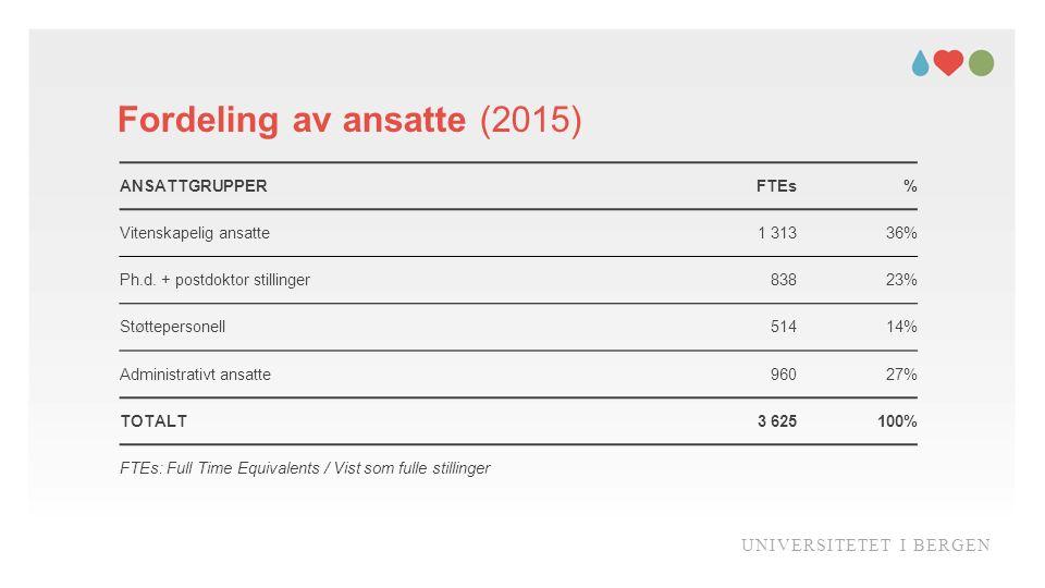 Fordeling av ansatte (2015) UNIVERSITETET I BERGEN ANSATTGRUPPERFTEs% Vitenskapelig ansatte1 31336% Ph.d.
