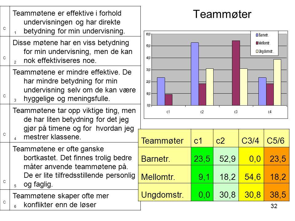 32 Teammøter C1C1 Teammøtene er effektive i forhold undervisningen og har direkte betydning for min undervisning.