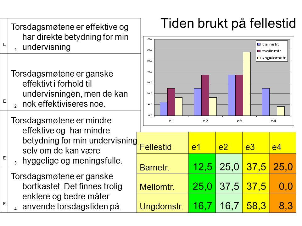 48 Tiden brukt på fellestid E1E1 Torsdagsmøtene er effektive og har direkte betydning for min undervisning E2E2 Torsdagsmøtene er ganske effektivt i forhold til undervisningen, men de kan nok effektiviseres noe.