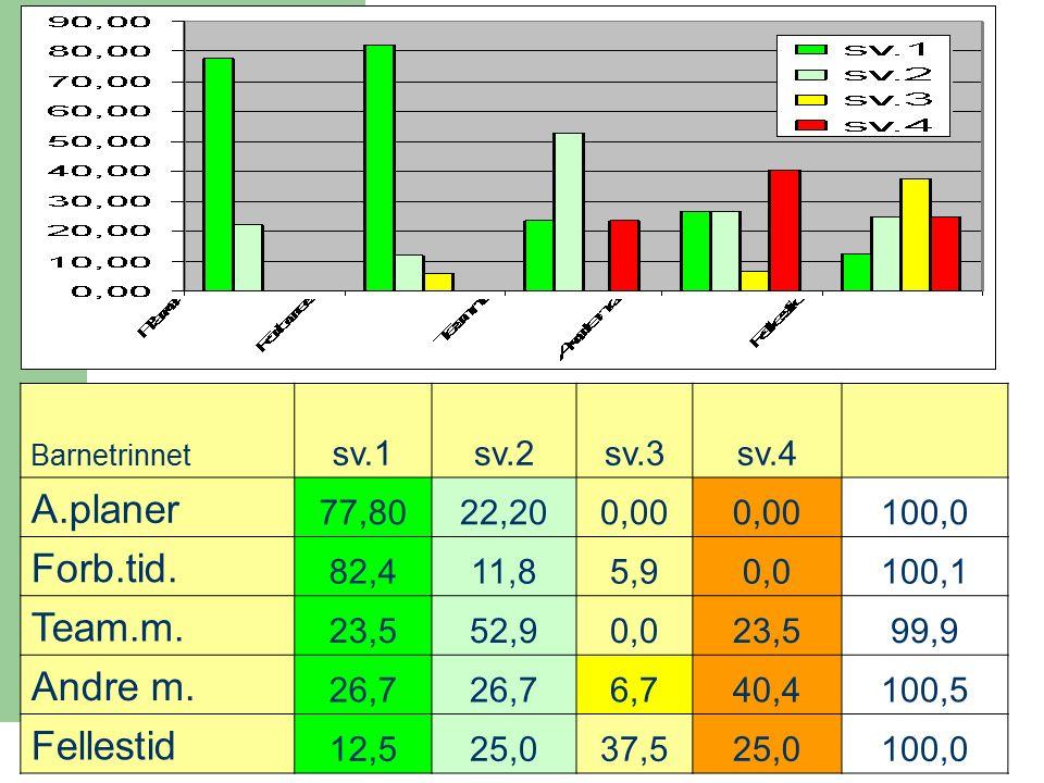58 Barnetrinnet sv.1sv.2sv.3sv.4 A.planer 77,8022,200,00 100,0 Forb.tid.