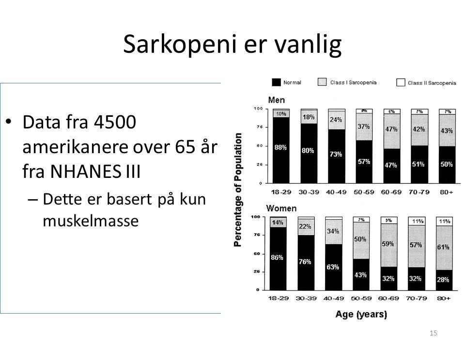 Sarkopeni er vanlig Data fra 4500 amerikanere over 65 år fra NHANES III – Dette er basert på kun muskelmasse 15
