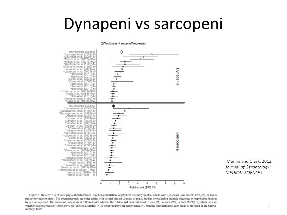Dynapeni vs sarcopeni 7 Manini and Clark, 2012 Journal of Gerontology: MEDICAL SCIENCES