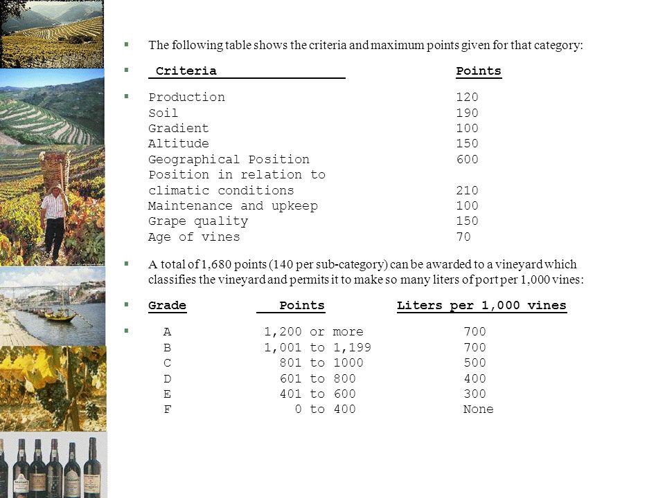 §Faktorer basert på vitikulturelle karakteristika: §Druesortene i vinmarken (de 5 som gir maksimal score kommer vi tilbake til) §Alder på vinstokkene (gamle planter over 25 år gir høyest score).