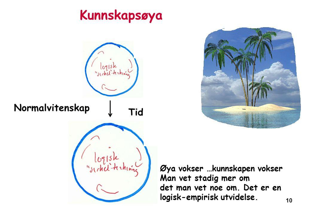 10 Kunnskapsøya Tid Normalvitenskap Øya vokser …kunnskapen vokser Man vet stadig mer om det man vet noe om.