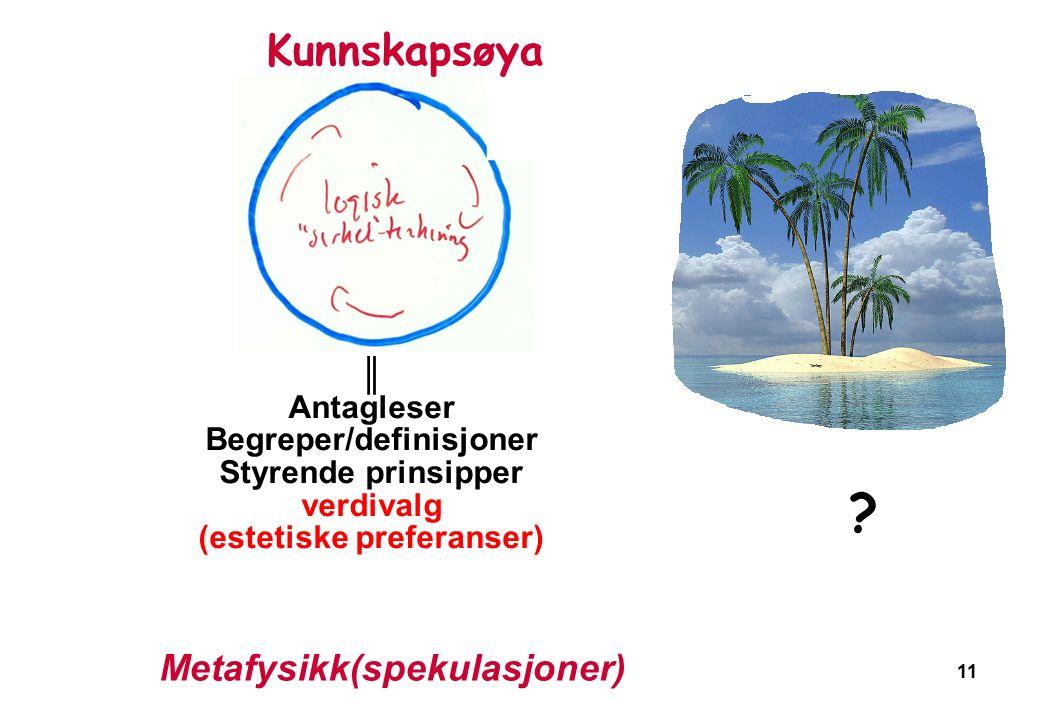 11 Metafysikk(spekulasjoner) ▲ ║ Antagleser Begreper/definisjoner Styrende prinsipper verdivalg (estetiske preferanser) Kunnskapsøya