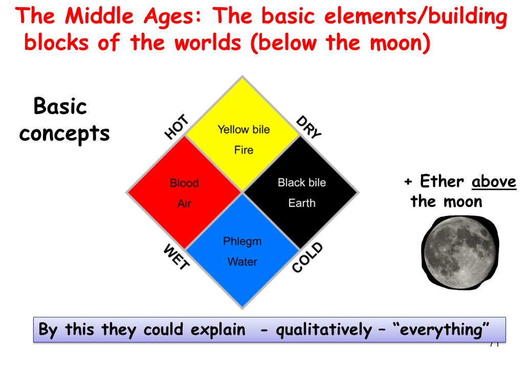 71 The Middle Ages: The basic elements/building blocks of the worlds (below the moon) By this they could explain - qualitatively – everything Basic concepts + Ether above the moon
