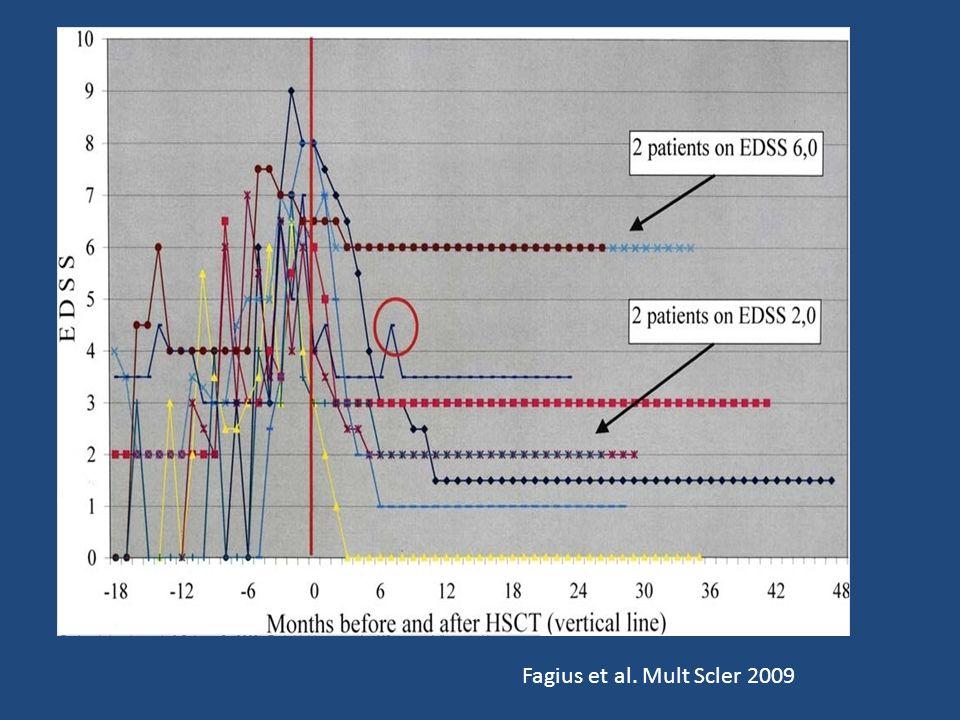 Fagius et al. Mult Scler 2009