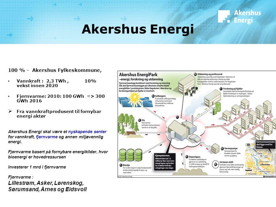 Akershus Energi 100 % - Akershus Fylkeskommune, Vannkraft : 2,3 TWh, 10% vekst innen 2020 Fjernvarme: 2010: 100 GWh => 300 GWh 2016  Fra vannkraftprodusent til fornybar energi aktør Akershus Energi skal være et nyskapende senter for vannkraft, fjernvarme og annen miljøvennlig energi.