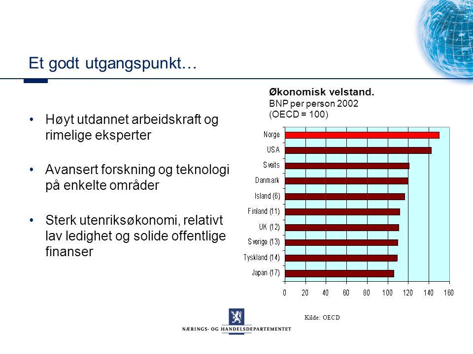 Et godt utgangspunkt… Høyt utdannet arbeidskraft og rimelige eksperter Avansert forskning og teknologi på enkelte områder Sterk utenriksøkonomi, relativt lav ledighet og solide offentlige finanser Økonomisk velstand.