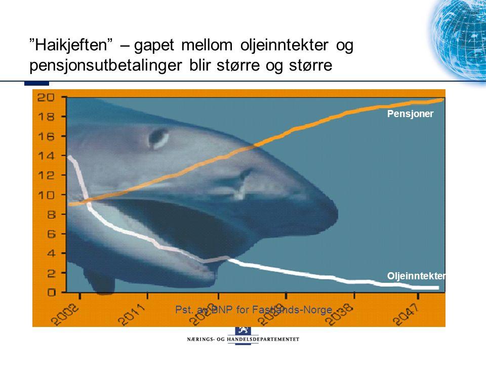 Haikjeften – gapet mellom oljeinntekter og pensjonsutbetalinger blir større og større Pst.