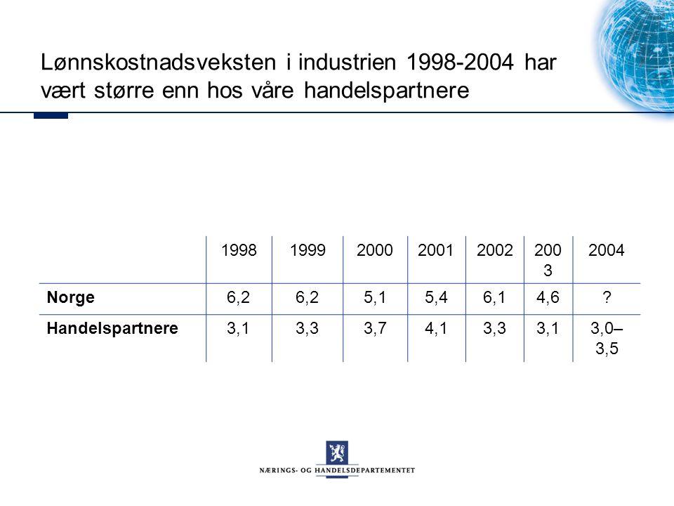 Lønnskostnadsveksten i industrien 1998-2004 har vært større enn hos våre handelspartnere 19981999200020012002200 3 2004 Norge6,2 5,15,46,14,6.