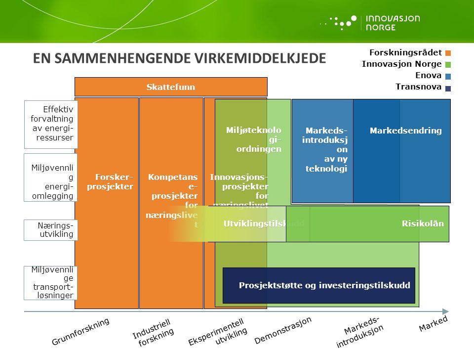EN SAMMENHENGENDE VIRKEMIDDELKJEDE Forsker- prosjekter Forsker- prosjekter Kompetans e- prosjekter for næringslive t Kompetans e- prosjekter for næringslive t Skattefunn Markedsendring Miljøteknolo gi- ordningen Miljøteknolo gi- ordningen Forskningsrådet Innovasjon Norge Enova Transnova Grunnforskning Industriell forskning Eksperimentell utvikling Demonstrasjon Markeds- introduksjon Marked Prosjektstøtte og investeringstilskudd Prosjektstøtte og investeringstilskudd Markeds- introduksj on av ny teknologi Markeds- introduksj on av ny teknologi Markedsendring Effektiv forvaltning av energi- ressurser Miljøvennli g energi- omlegging Nærings- utvikling Miljøvennli ge transport- løsninger Innovasjons- prosjekter for næringslivet Innovasjons- prosjekter for næringslivet Utviklingstilskudd Risikolån