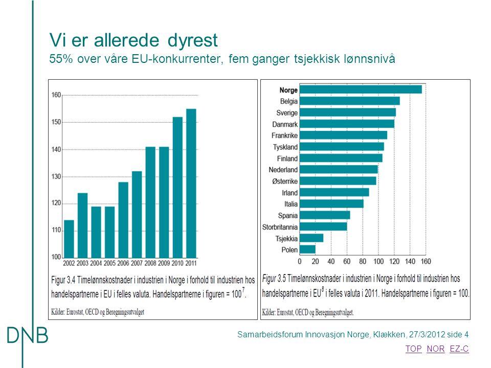Samarbeidsforum Innovasjon Norge, Klækken, 27/3/2012 side 4 TOPTOP NOR EZ-CNOREZ-C Vi er allerede dyrest 55% over våre EU-konkurrenter, fem ganger tsjekkisk lønnsnivå