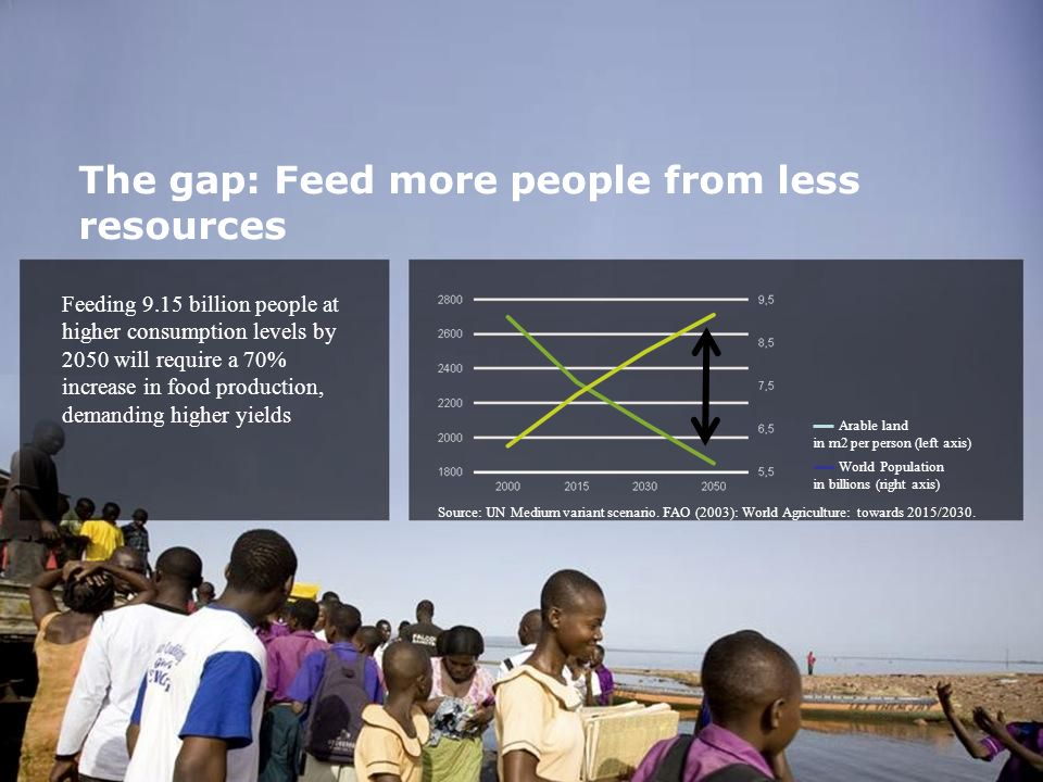 The gap: Feed more people from less resources Feeding 9.15 billion people at higher consumption levels by 2050 will require a 70% increase in food pro