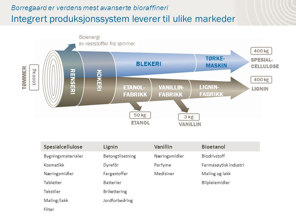 TØMMER RENSERI KOKERI BLEKERI ETANOL- FABRIKK VANILLIN- FABRIKK LIGNIN- FABRIKK TØRKE- MASKIN SPESIAL- CELLULOSE LIGNIN VANILLIN ETANOL Bioenergi av reststoffer fra tømmer Borregaard er verdens mest avanserte bioraffineri Integrert produksjonssystem leverer til ulike markeder SpesialcelluloseLigninVanillinBioetanol BygningsmaterialerBetongtilsetningNæringsmidlerBiodrivstoff KosmetikkDyrefôrParfymeFarmasøytisk industri NæringsmidlerFargestofferMedisinerMaling og lakk TabletterBatterierBilpleiemidler TekstilerBrikettering Maling/lakkJordforbedring Filter 50 kg 3 kg 400 kg 1000 kg