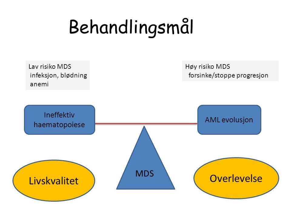 Behandlingsmål MDS Ineffektiv haematopoiese AML evolusjon Lav risiko MDS infeksjon, blødning anemi Høy risiko MDS forsinke/stoppe progresjon Livskvalitet Overlevelse