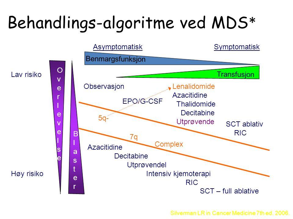 Lav risiko AsymptomatiskSymptomatisk Observasjon EPO/G-CSF Lenalidomide Azacitidine Thalidomide Decitabine Utprøvende SCT ablativ RIC Azacitidine Deci