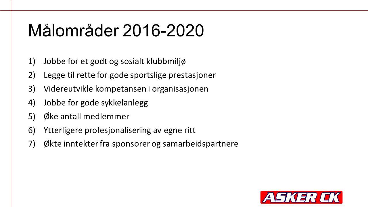Målområder 2016-2020 1)Jobbe for et godt og sosialt klubbmiljø 2)Legge til rette for gode sportslige prestasjoner 3)Videreutvikle kompetansen i organi